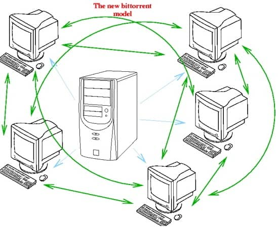 Bittorrent Technology Reviewed-How Torrents Work?
